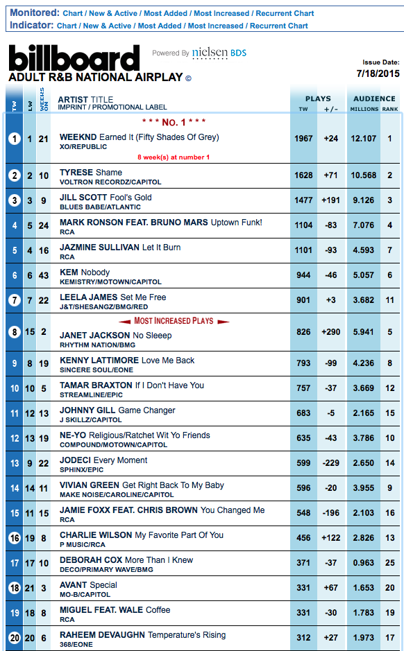 Janet moves up the adult r b national airplay charts to 8 janet